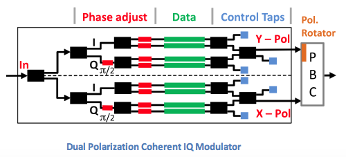 dual polarization coherent IQ modulator