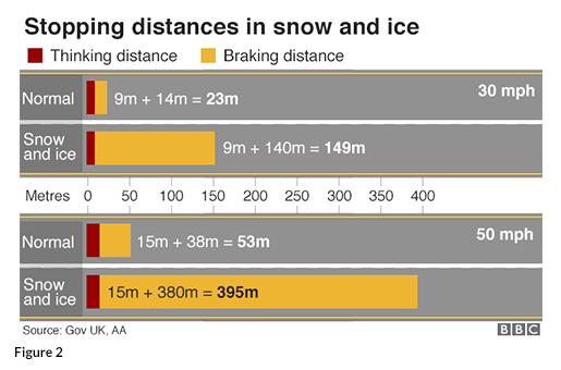Figure 2 Safe Stopping Distances