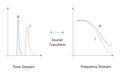Time-Frequency Domain Conversion