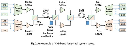 C and L Band Long Haul Setup