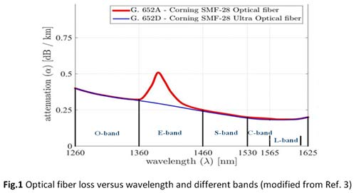 Fiber Loss vs Wavelength