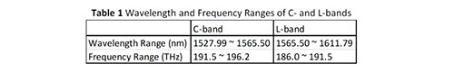 Frequency Range for C and L Bands