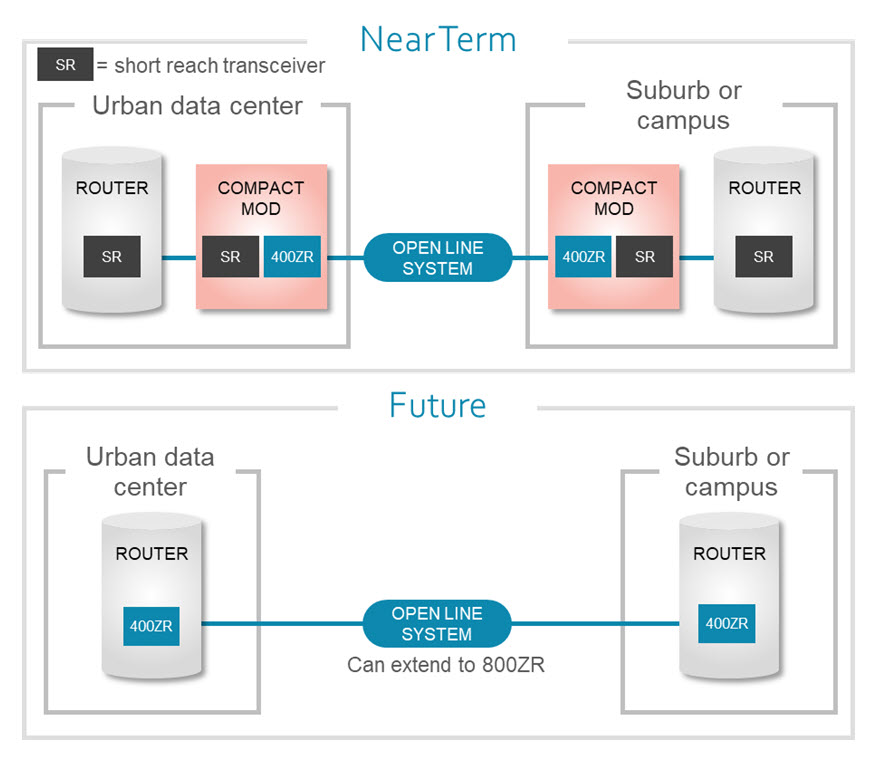 Data Center Interconnect Architecture