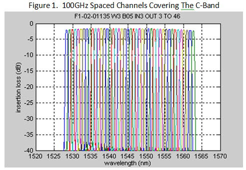 100Ghz-spaced-channels