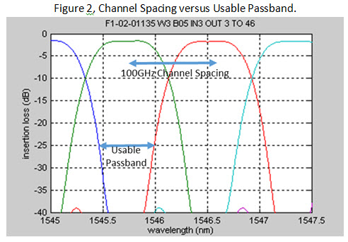 Channel spacing vs usable passband